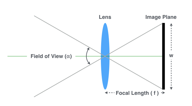Focal Length for 3D Renders