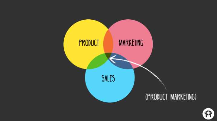 Sales and Marketing for eComm Business