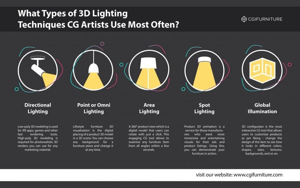 3D Lighting Types