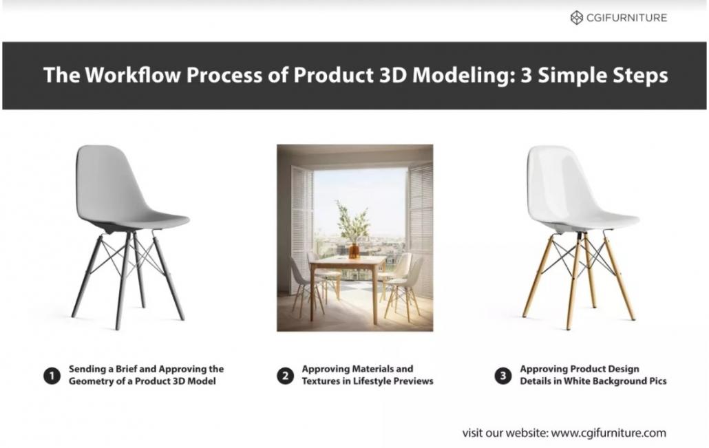 3D Modeling Workflow in 3 Steps