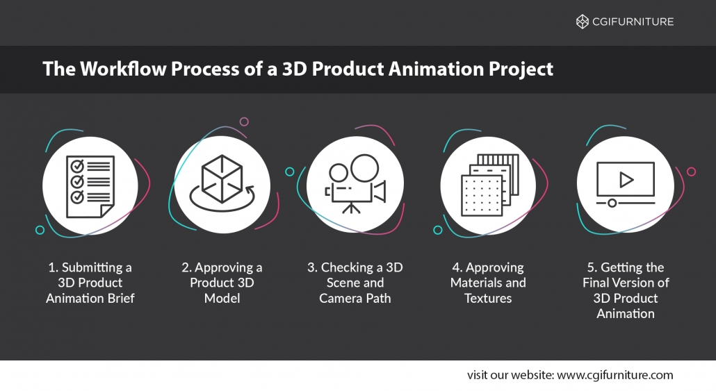 The Working Process of an Animation Project