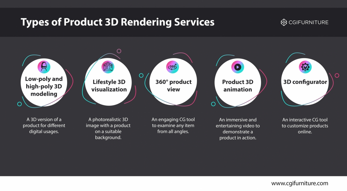 The 5 Types of CGI Services