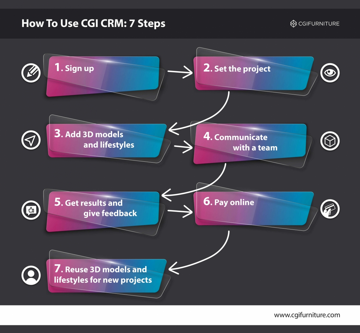 The Process of Using CRM When Working with a CGI Studio